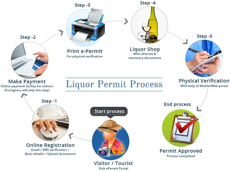 Image showing process of getting liquor e-permit in Gujarat